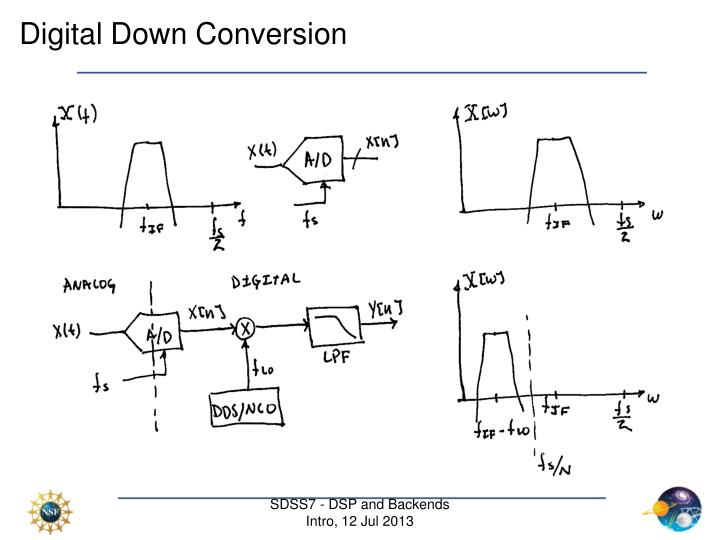 Digital Down Conversion