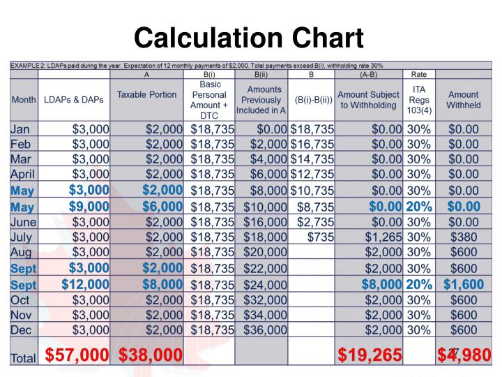 Calculation Chart