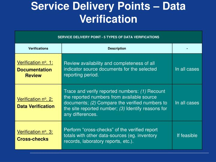 Service Delivery Points – Data Verification