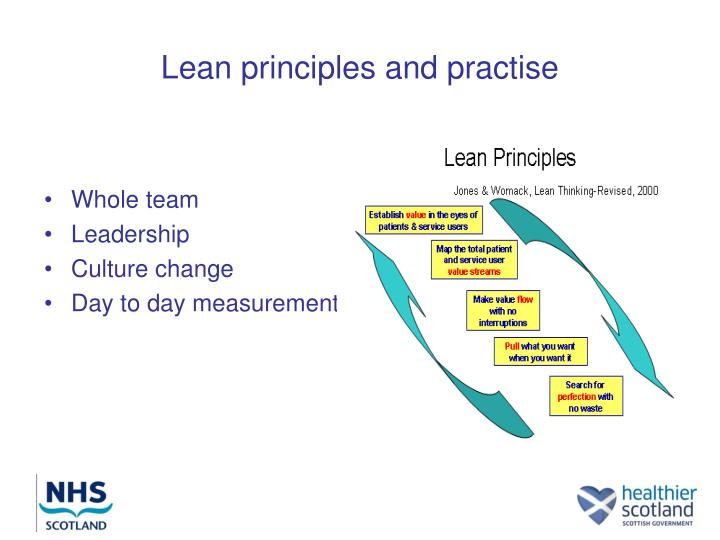 term paper on principles and practices Management principles essay management in an organisation what is management put simply, management is the process of organising, planning, leading and controlling resources within an entity with the overall aim of achieving its objectives (terry, 1968.