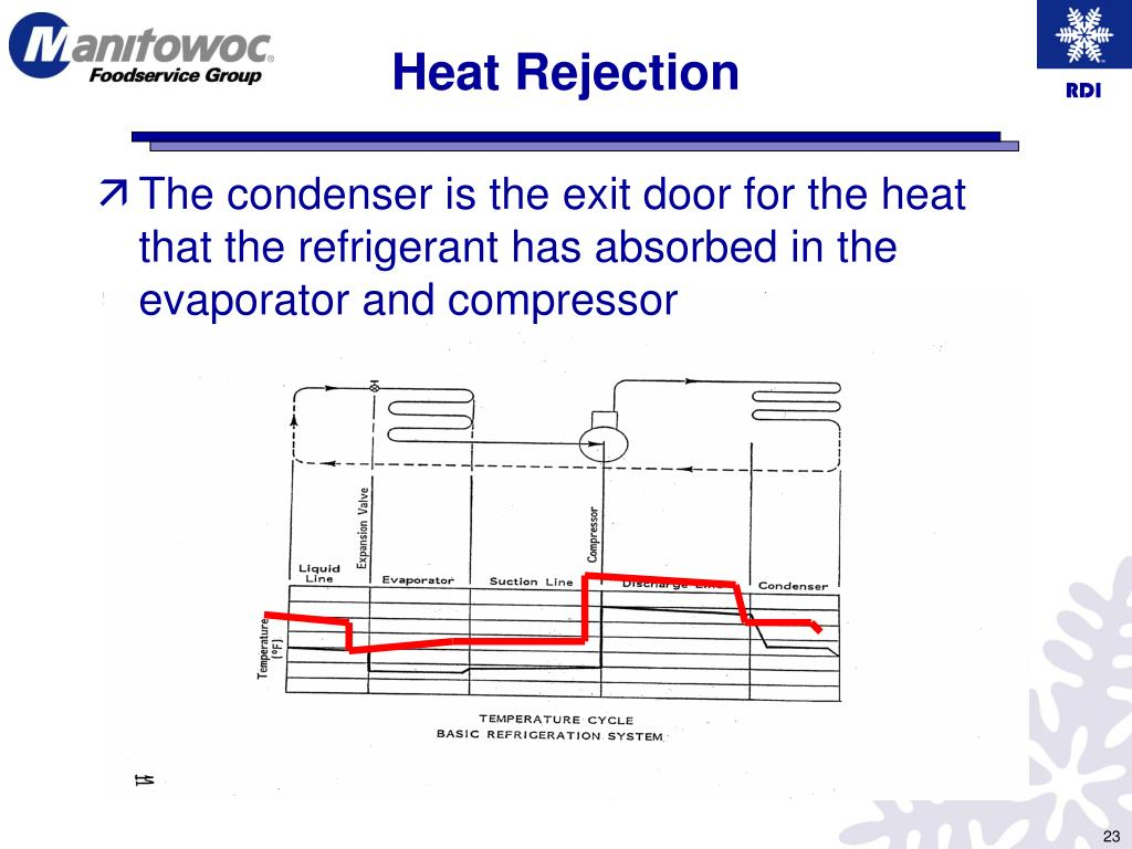 rdi refrigeration unit wiring diagrams ppt rdi product training powerpoint presentation  free download  ppt rdi product training powerpoint