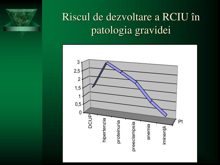 Riscul de dezvoltare a RCIU în patologia gravidei