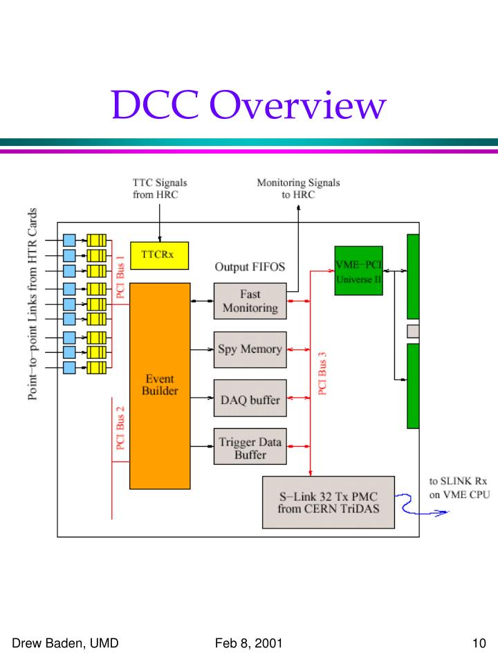 DCC Overview