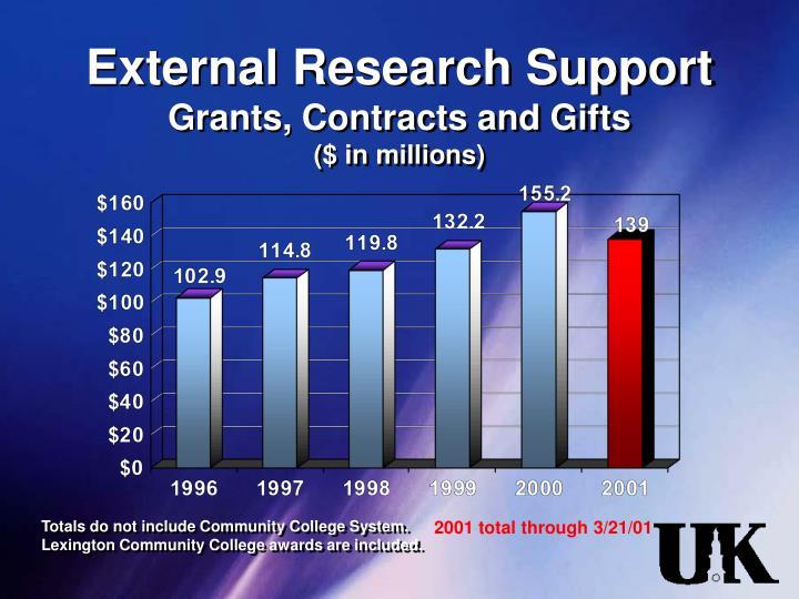 External Research Support
