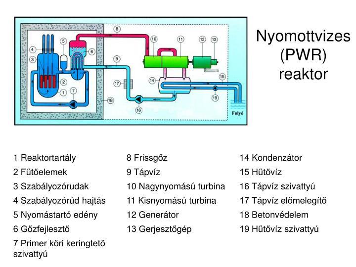 Nyomottvizes pwr reaktor