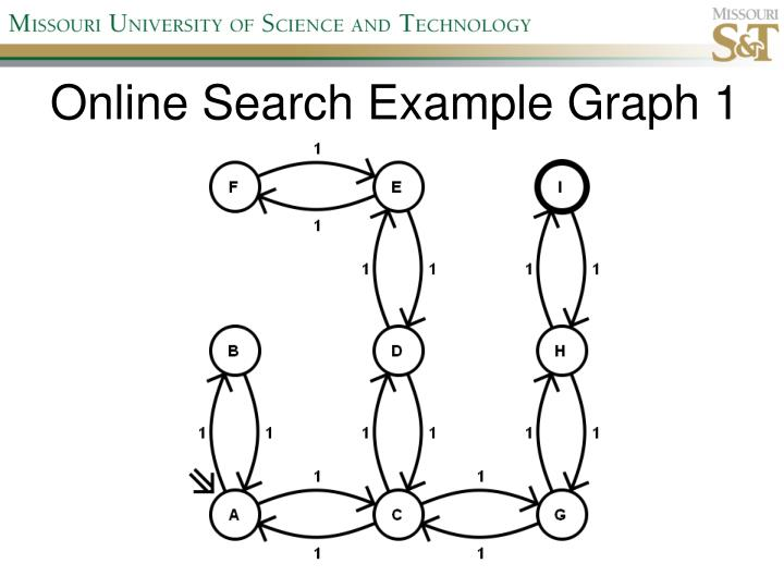 Online Search Example Graph 1