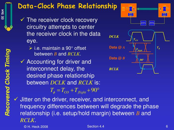 Data-Clock Phase Relationship