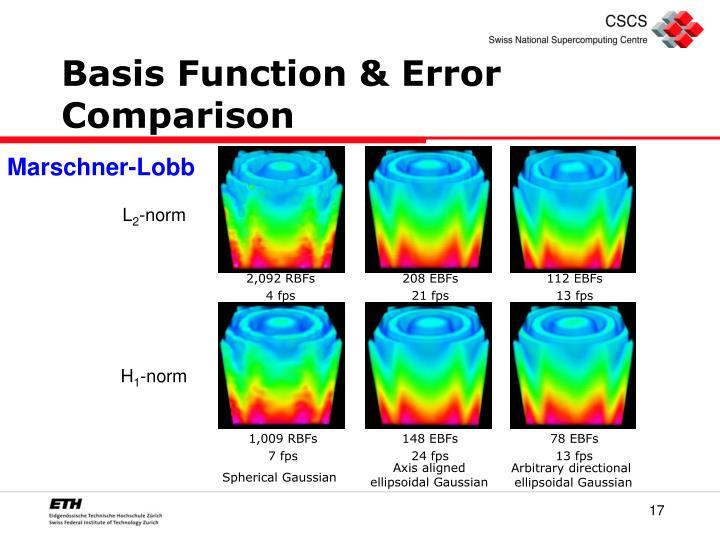 Basis Function & Error Comparison