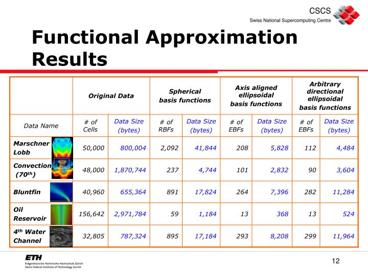 Functional Approximation Results