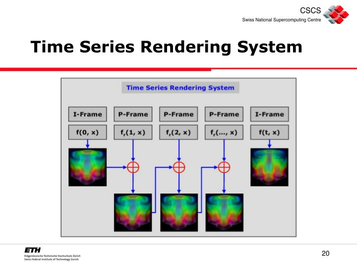 Time Series Rendering System