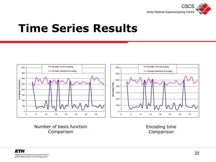 Time Series Results