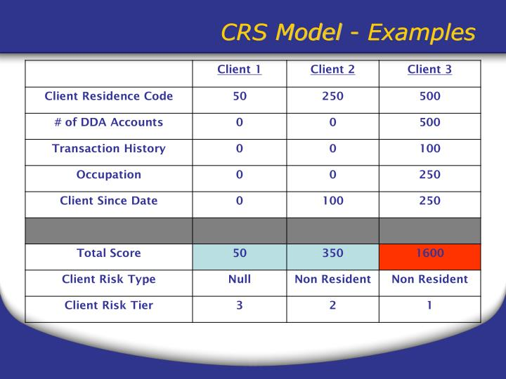 CRS Model - Examples