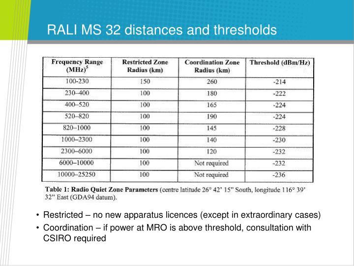 RALI MS 32 distances and thresholds