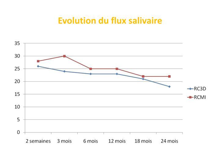 Evolution du flux salivaire