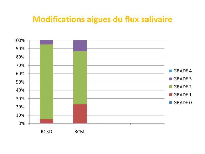 Modifications aigues du flux salivaire