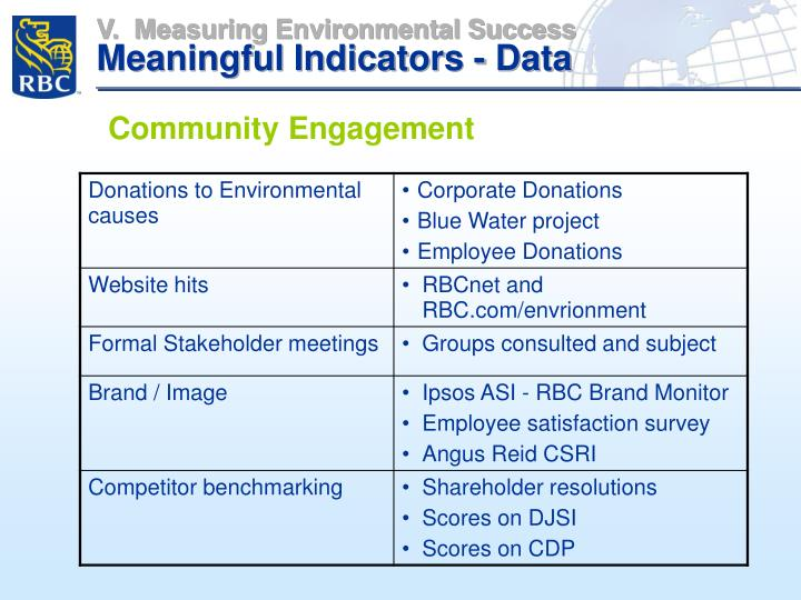 V.  Measuring Environmental Success