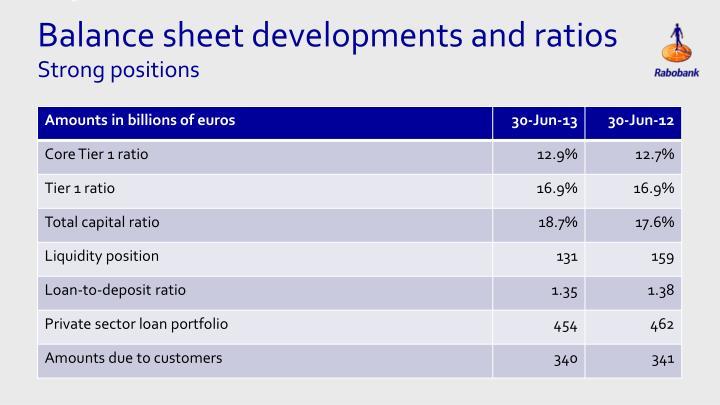 Balance sheet developments and ratios
