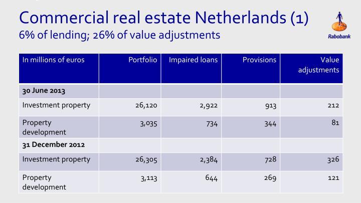Commercial real estate Netherlands (1)