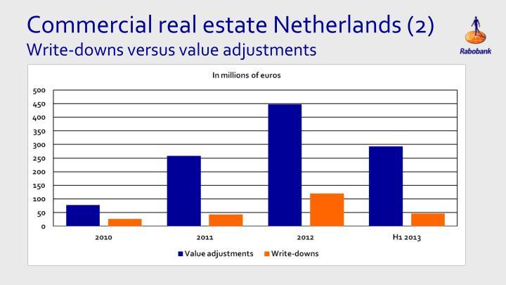 Commercial real estate Netherlands (2)