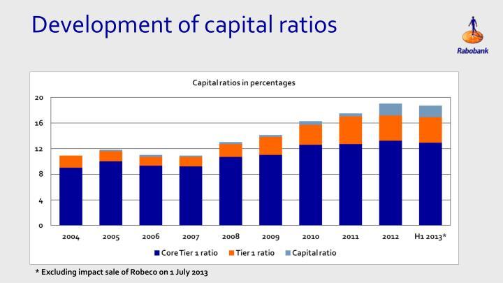 Development of capital ratios