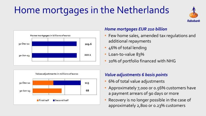 Home mortgages EUR 210 billion