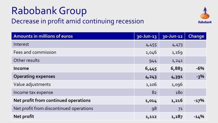 Rabobank group decrease in profit amid continuing recession