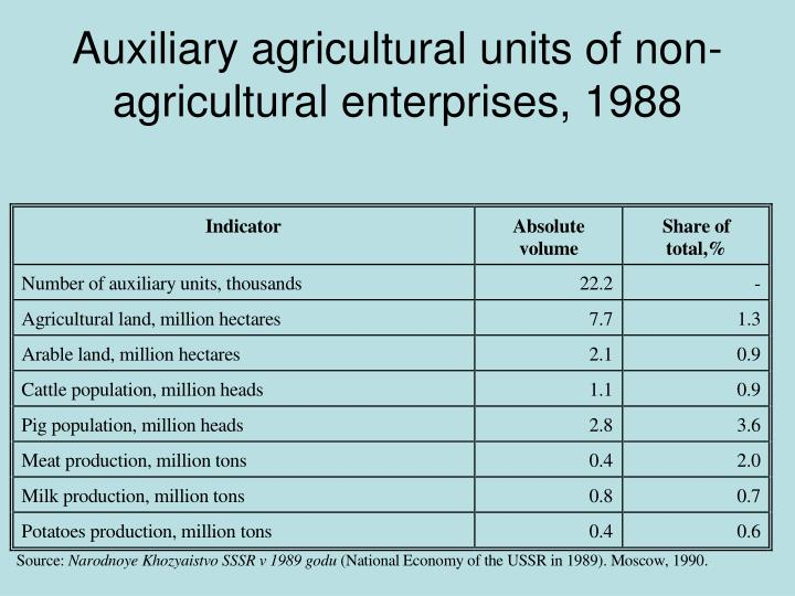 Auxiliary agricultural units of non-agricultural enterprises, 1988