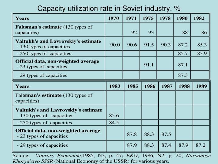 Capacity utilization rate in Soviet industry, %