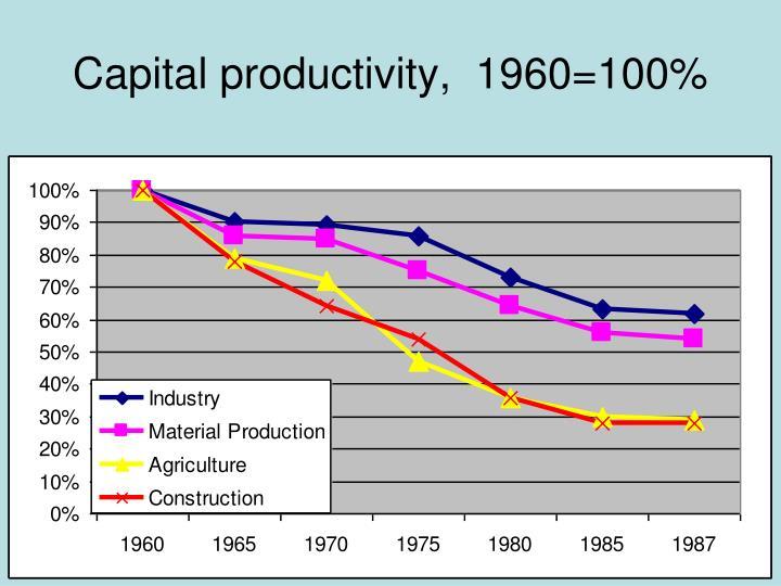 Capital productivity,  1960=100%
