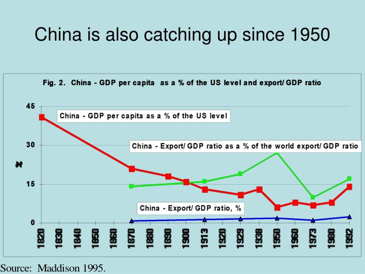 China is also catching up since 1950