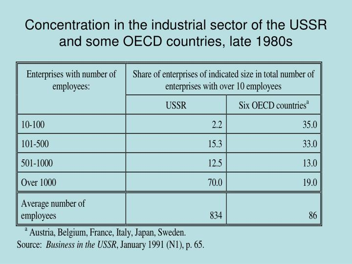 Concentration in the industrial sector of the USSR and some OECD countries, late 1980s