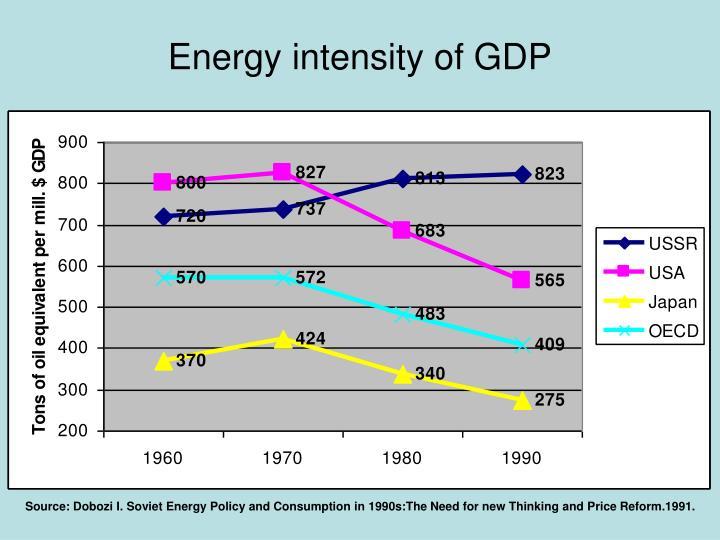 Energy intensity of GDP