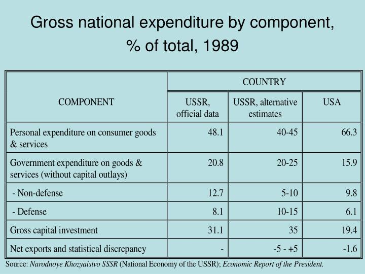 Gross national expenditure by component, % of total, 1989