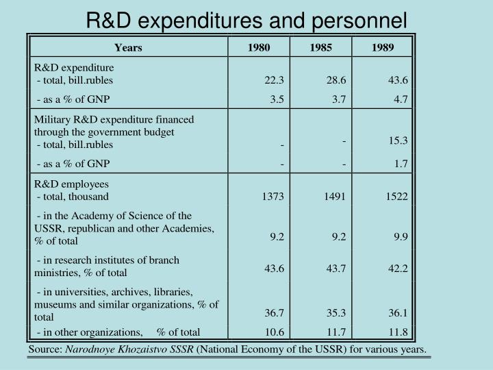 R&D expenditures and personnel