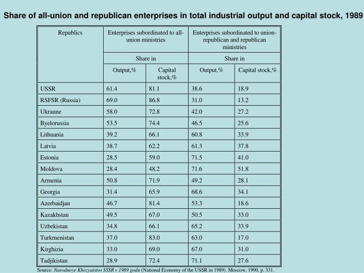 Share of all-union and republican enterprises in total industrial output and capital stock, 1989