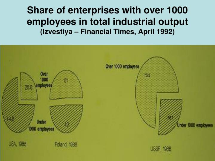 Share of enterprises with over 1000 employees in total industrial output