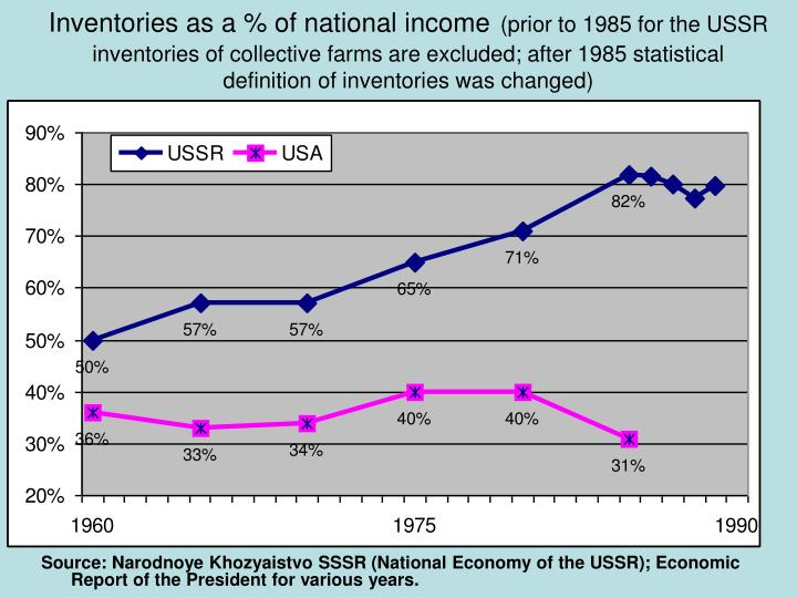 Inventories as a % of national income
