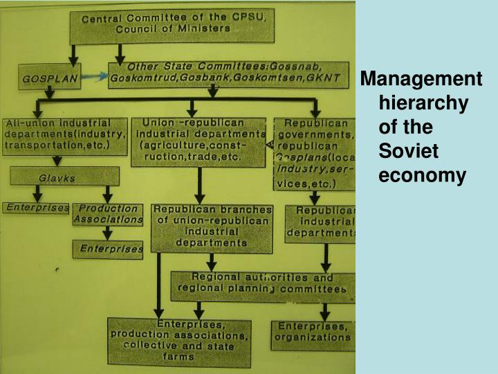Management hierarchy    of the Soviet economy