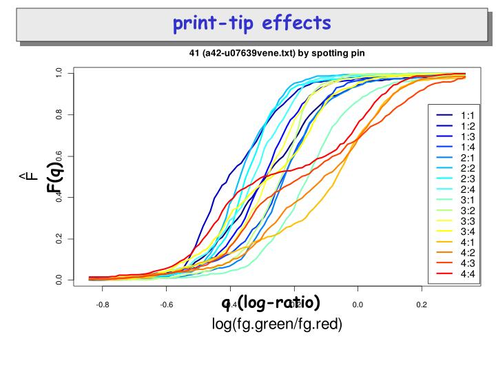 print-tip effects