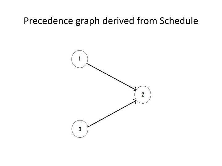 Precedence graph derived from Schedule