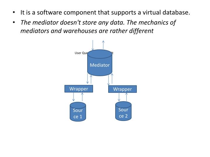 It is a software component that supports a virtual database.