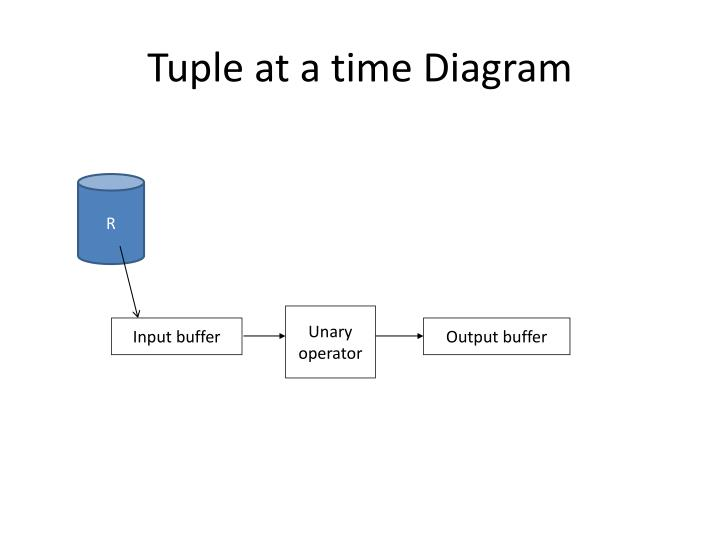 Tuple at a time Diagram