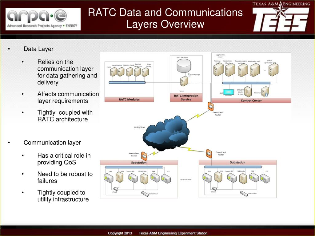 PPT - RATC Data and Communication Layers PowerPoint