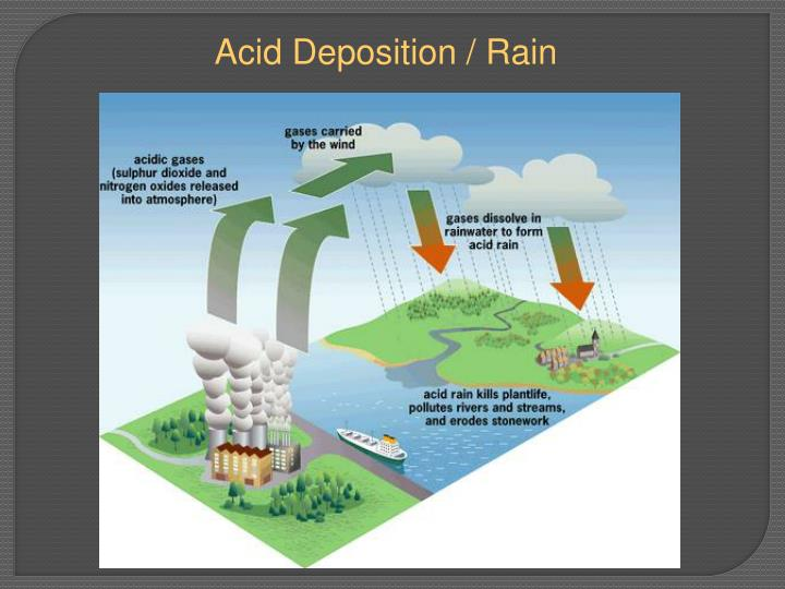the cause of acid rain