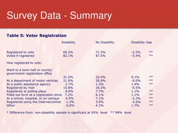 Survey Data - Summary