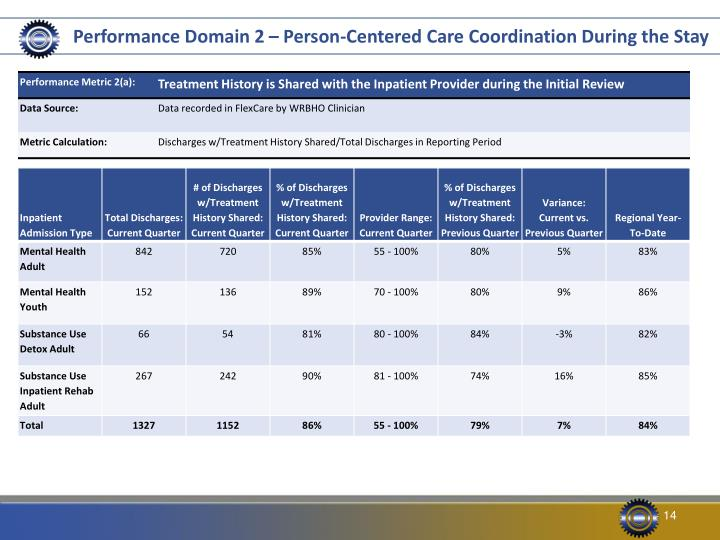 Performance Domain 2 – Person-Centered Care Coordination During the Stay