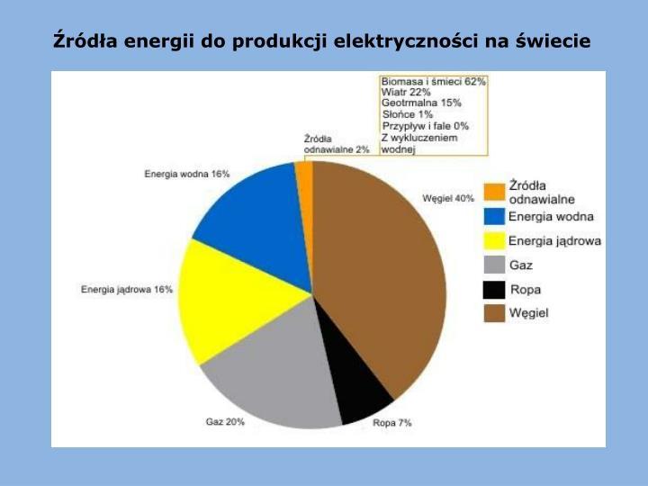 Źródła energii do produkcji elektryczności na świecie