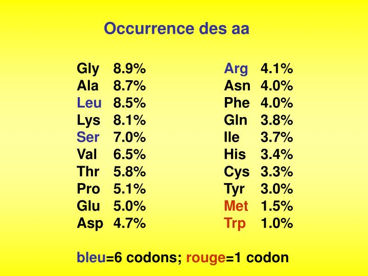 Occurrence des aa