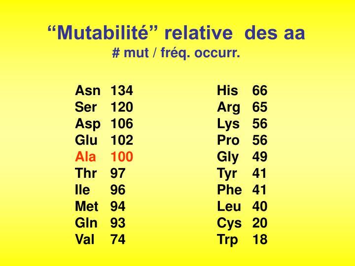 """Mutabilité"" relative  des aa"