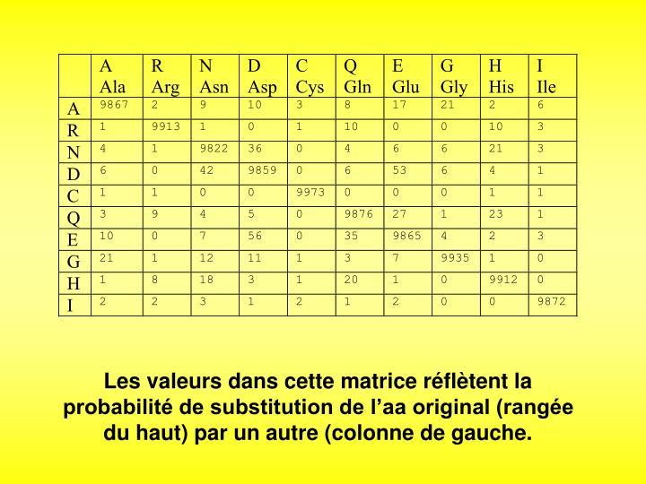 Les valeurs dans cette matrice réflètent la probabilité de substitution de l'aa original (rangée du haut) par un autre (colonne de gauche.